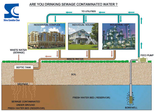Are you drinking sewage contaminated water?